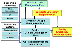 contingency response plan hb292-2006 guidelines