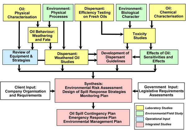SEER Associates - Safety, Environment and Emergency Response Services